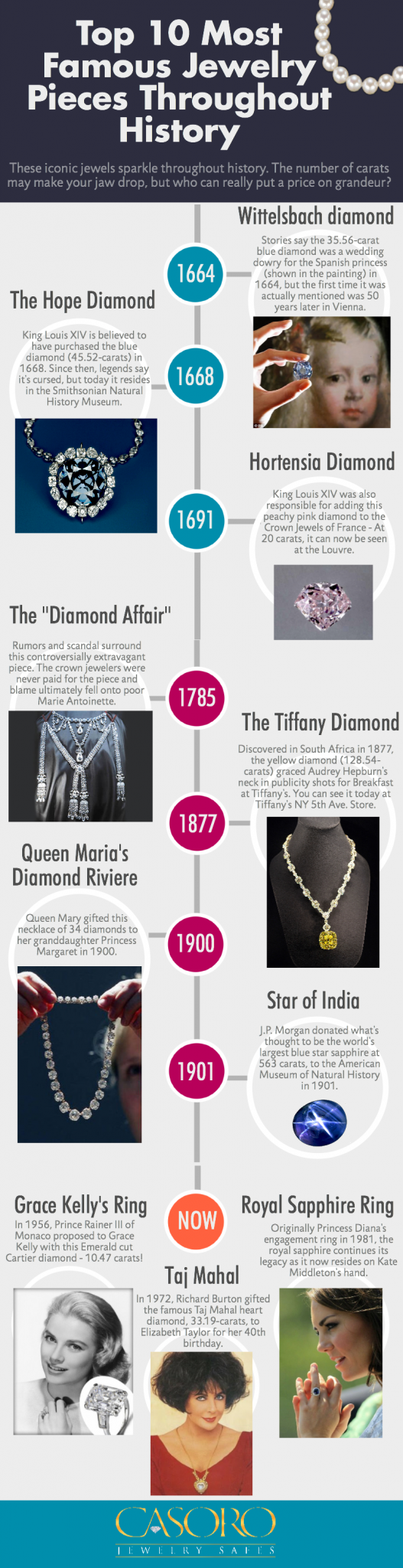 Most Famous Jewelry Pieces Throughout History - Casoro Jewelry Safes