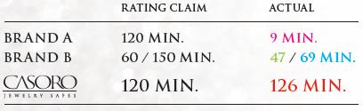 Rating Claim