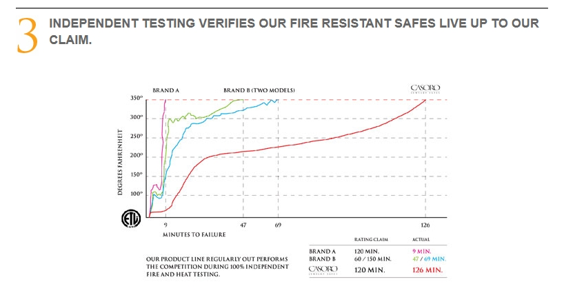 Fire resistant safe testing chart